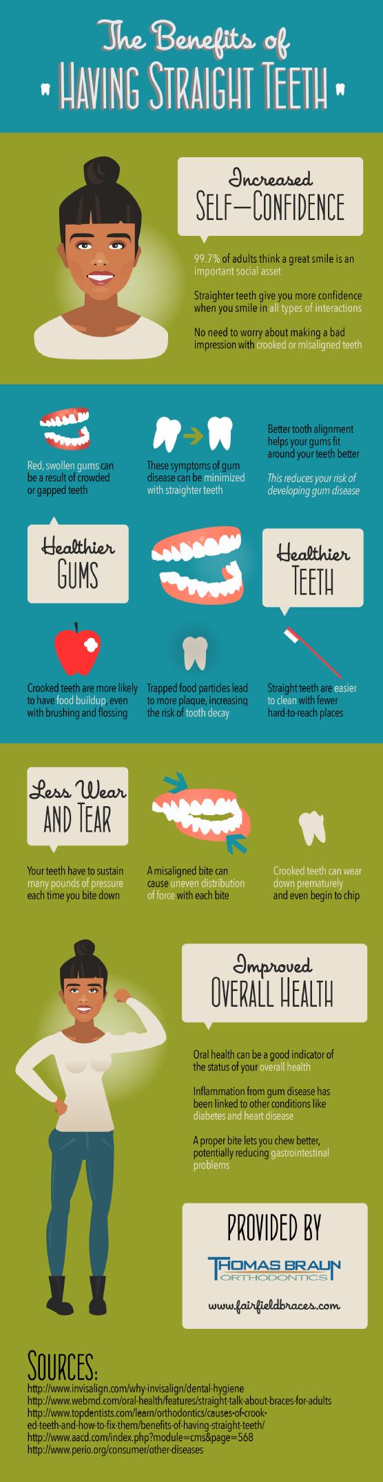 infographic voor tandartsen
