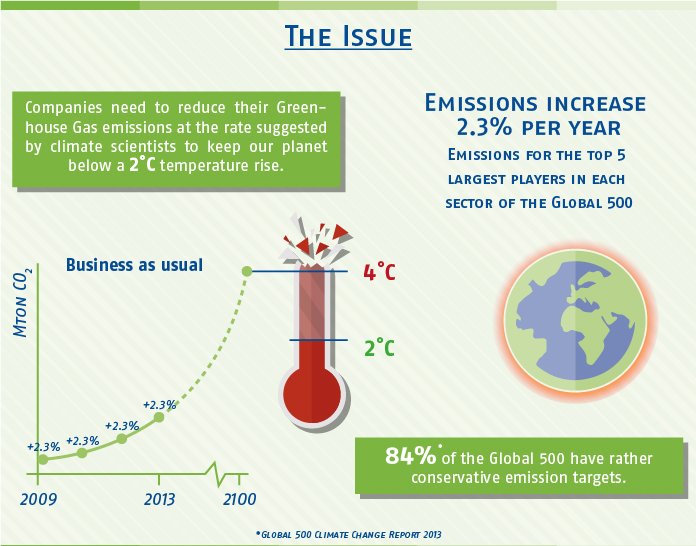 Ecofys_Science Based Targets_Infographic - The Issue (Infograaf)-03