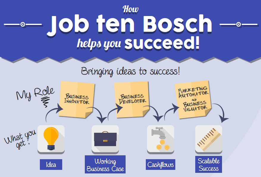 Job ten Bosch - Roles & Deliverables